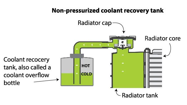 Coolant Recovery Tank  U2014 Ricks Free Auto Repair Advice
