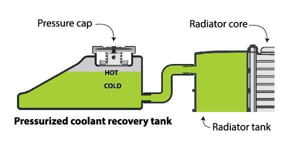 car radiator pressurized coolant recovery tank