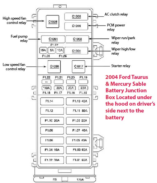 2004 Taurus Sable Fuse Box \u2014 Ricks Free Auto Repair Advice Rhricksfreeautorepairadvice: 2000 Sable Fuel Pump Relay Location At Gmaili.net