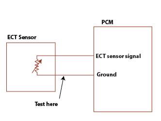 test an Engine coolant temperature sensor