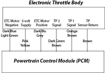 P2101, P2110, P2112 Jeep — Ricks Free Auto Repair Advice ... on jeep o2 sensor wiring, jeep shift solenoid, jeep turn signal diagram, jeep hoses diagram, jeep engineering diagram, jeep fuses diagram, jeep electrical diagram, jeep wiring harness, jeep headlight diagram, jeep wiring time, jeep exhaust system diagram, jeep gas tank vent, jeep horn diagram, jeep relay wiring, jeep pump diagram, jeep pulley diagram, pioneer deh 150mp instalation diagram, jeep driveline diagram, jeep stock speakers, jeep lights diagram,