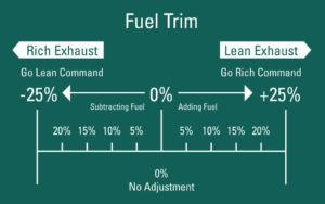 short term fuel trim