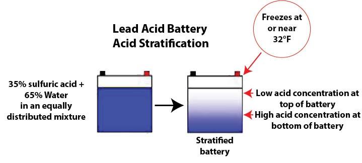 car battery acid stratification