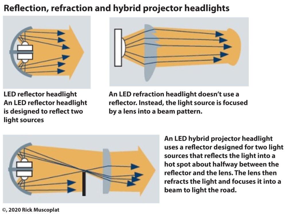 reflector versus projector headlight
