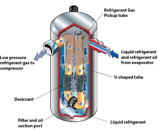 what is AC accumulator