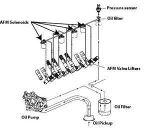 [SODI_2457]   Disable Active Fuel Management — Ricks Free Auto Repair Advice Ricks Free  Auto Repair Advice | Automotive Repair Tips and How-To | Engine Lifter Diagram |  | Rick's Free Auto Repair Advice