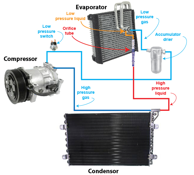 Auto AC orifice tube system — Ricks Free Auto Repair Advice