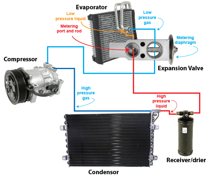 How AC expansion valve system works — Ricks Free Auto Repair Advice