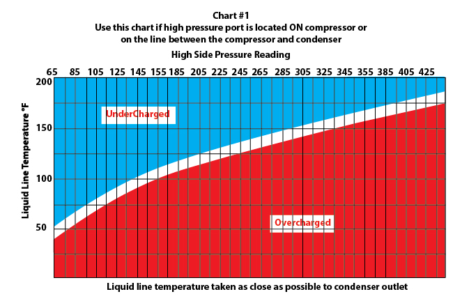 check refrigerant charge