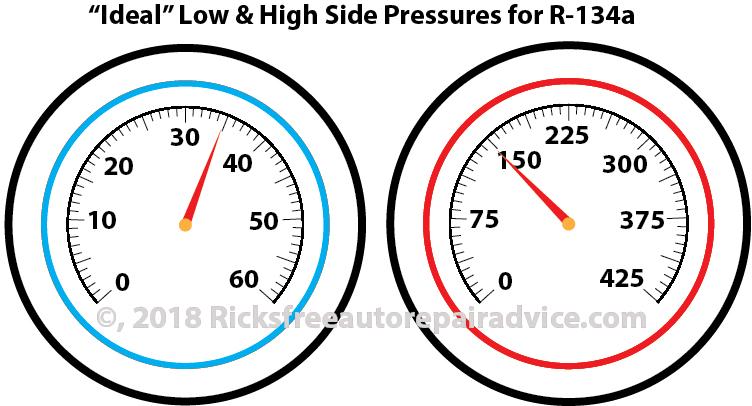 AC gauges normal pressure
