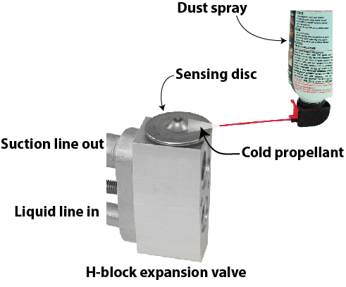 Test car expansion valve