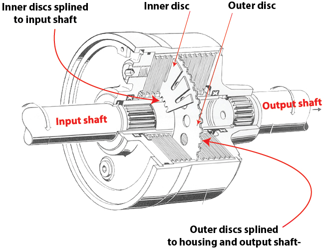 all wheel drive viscous coupling