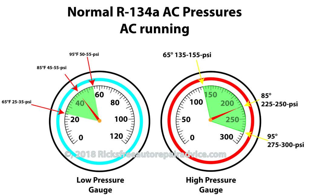 Normal Auto AC pressures