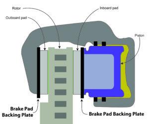 brake caliper and brake pads