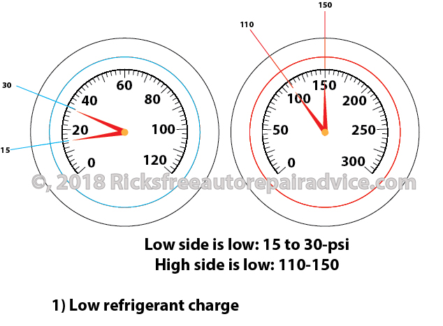 AC system low on charge