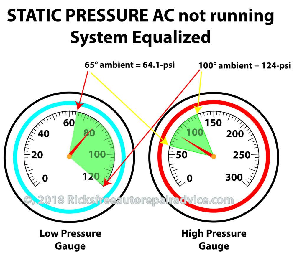 static AC pressure