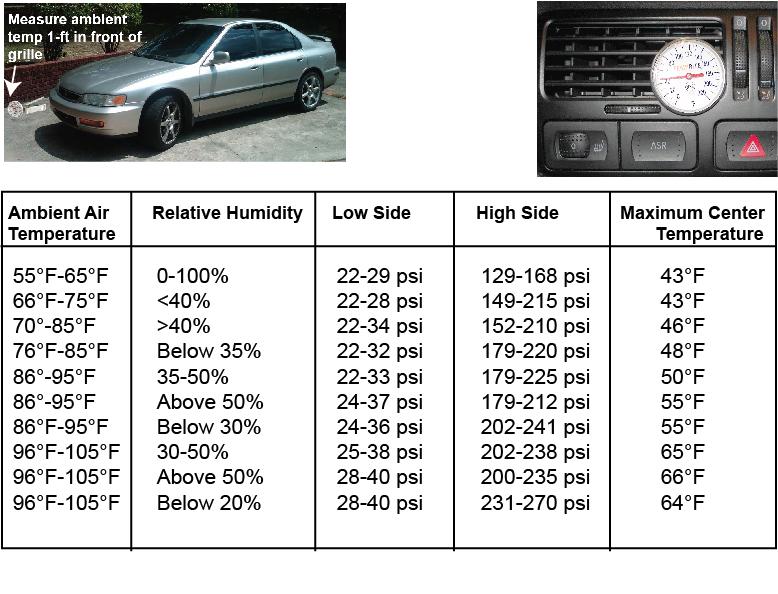 car ac manifold gauge readings