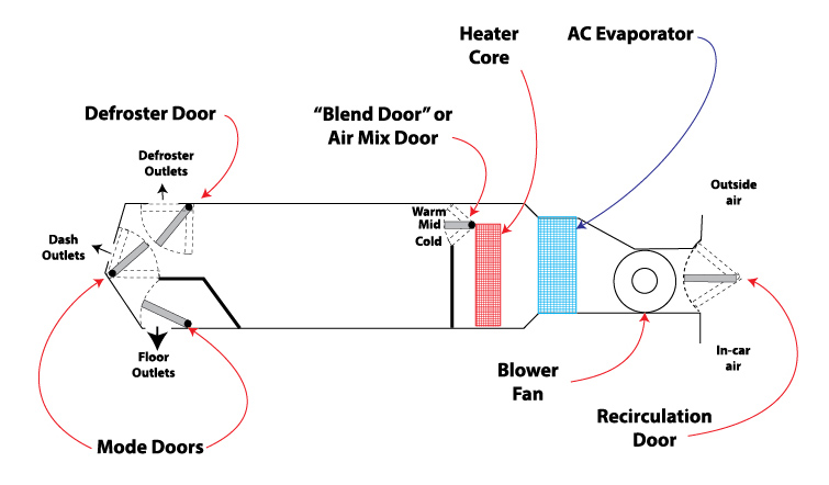 What is a blend door      Ricks Free Auto Repair Advice