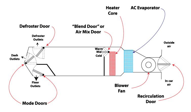 What Is A Blend Door Ricks Free Auto Repair Advice Ricks
