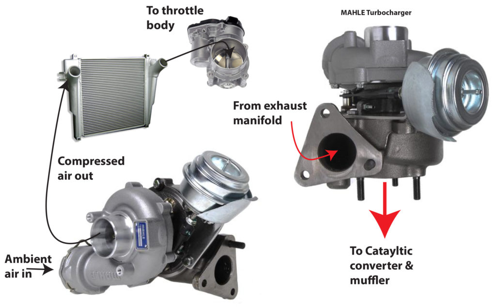 turbocharger airflow