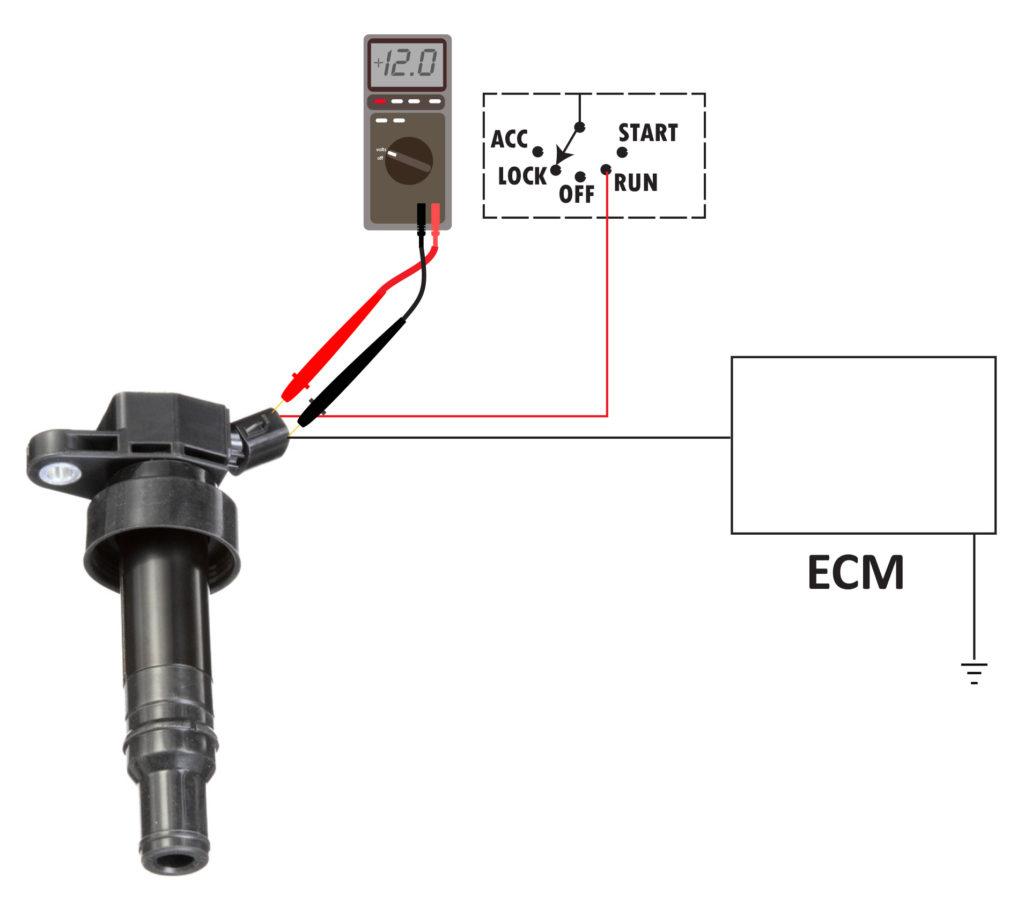 test ECM