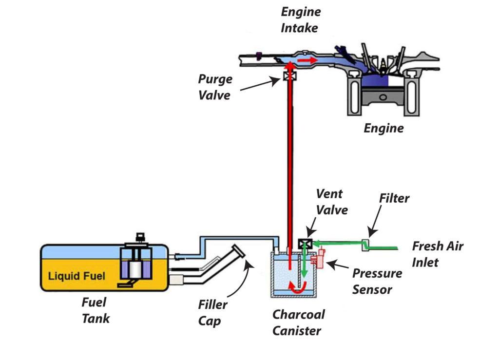 nissan evaporative emissions system