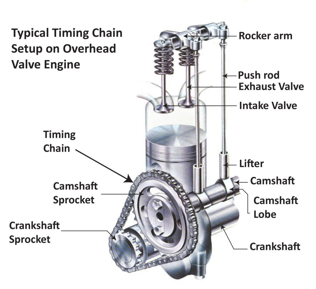 timing chain OHV