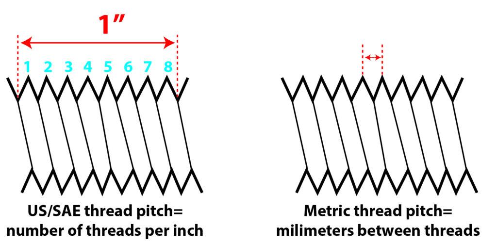 us versus metric thread pitch