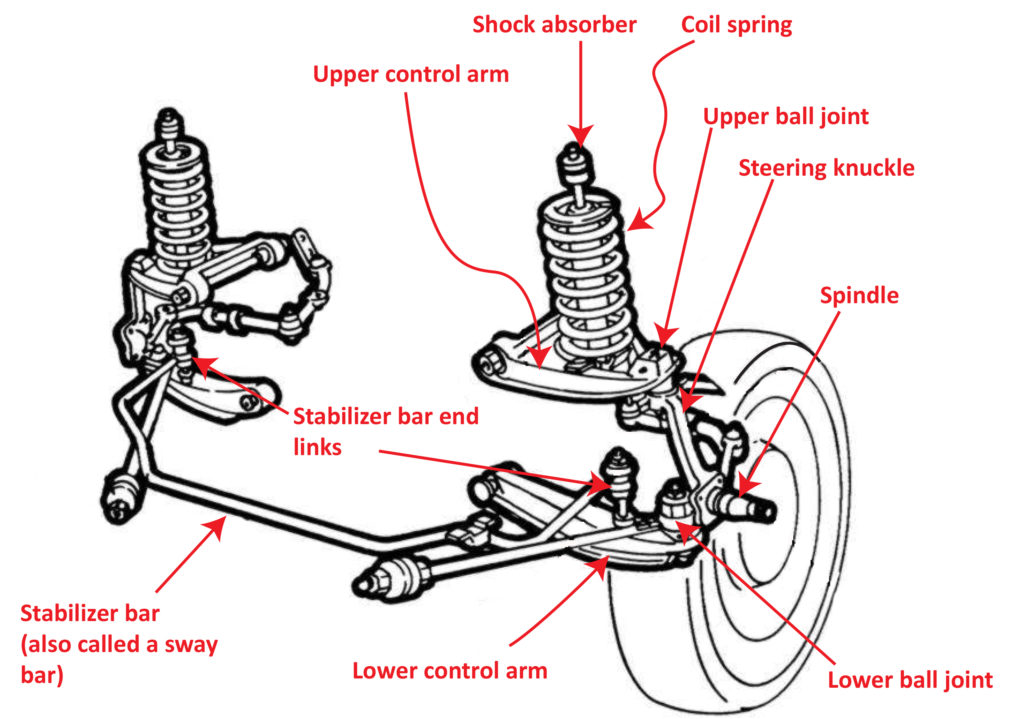 control arm type suspension