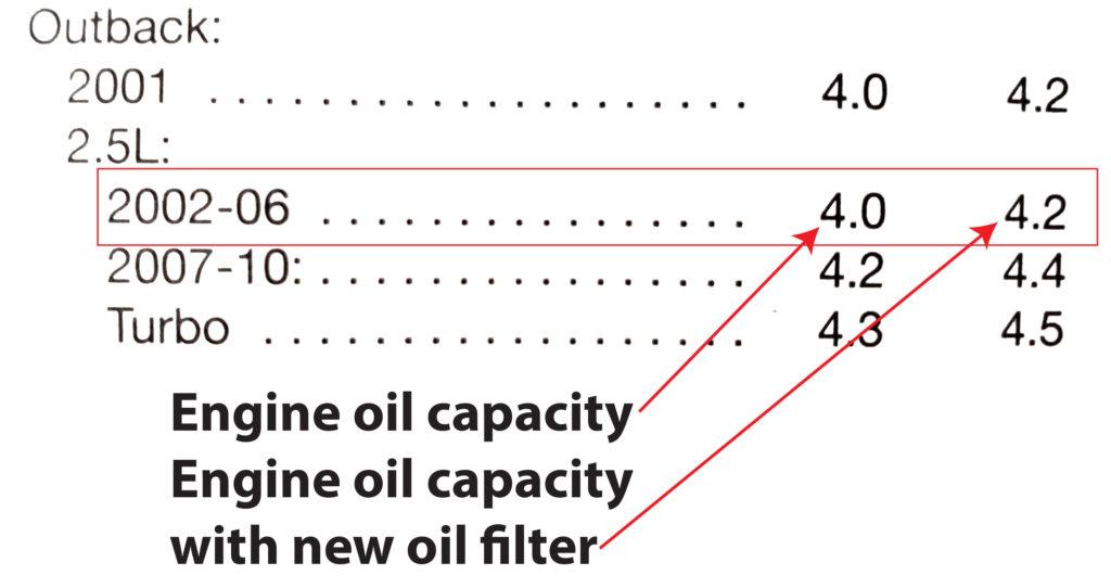 Subaru motor oil capacity