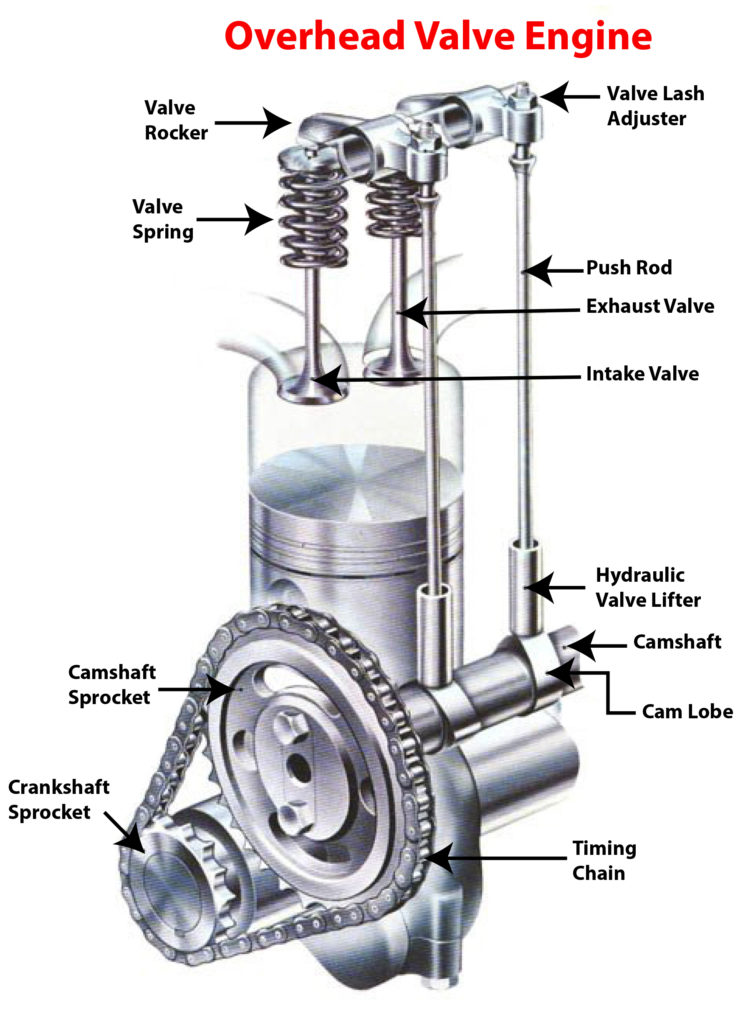 overhead valve engine with timing chain