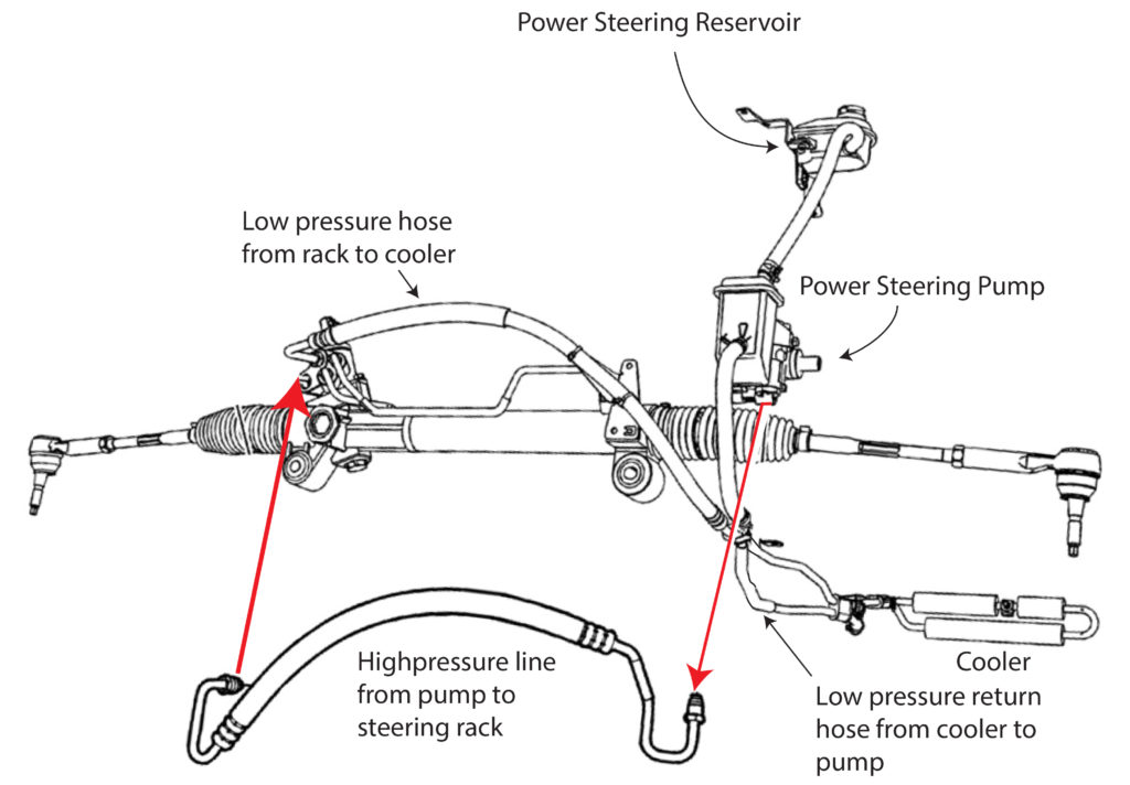 power steering hose replacement cost