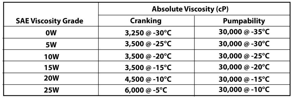 absolute viscosity