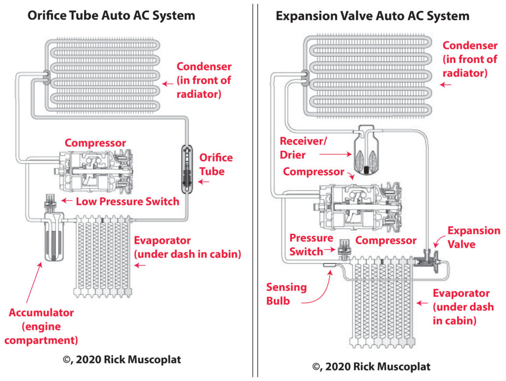 expansion valve versus orifice tube AC system