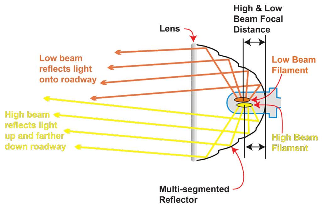 dual filament headlight bulb