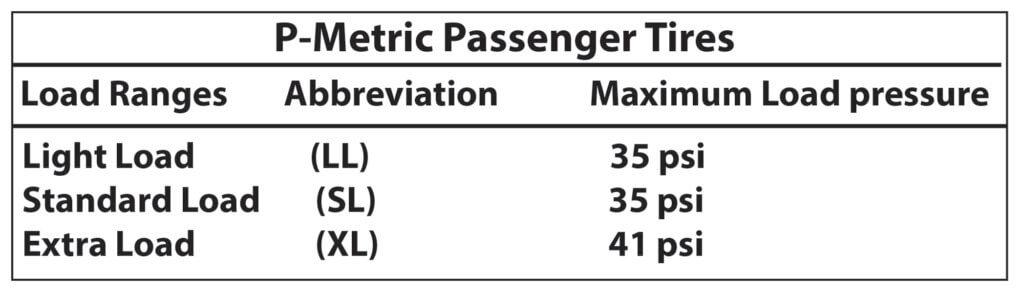 tire pressure chart