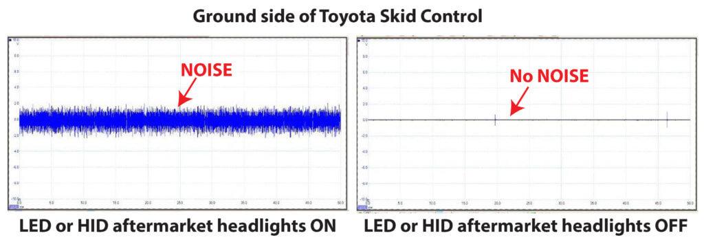LED bulbs cause ABS codes