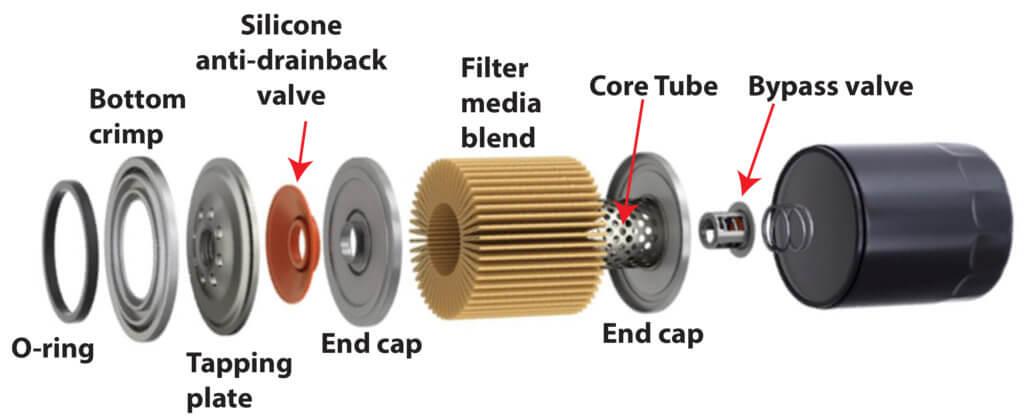 oil filter nomenclature