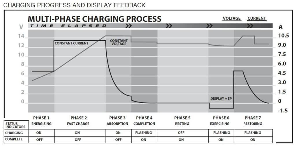 7 phase battery charger graph