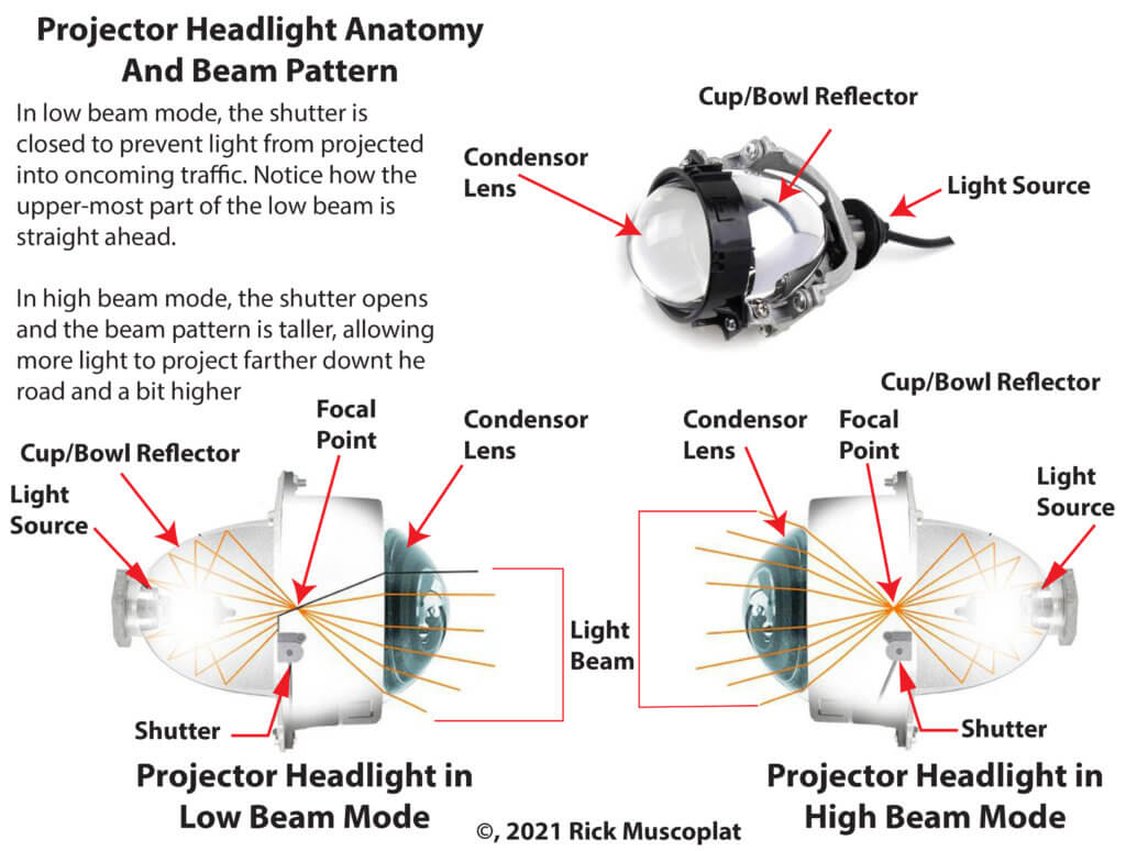 how a projector headlight works