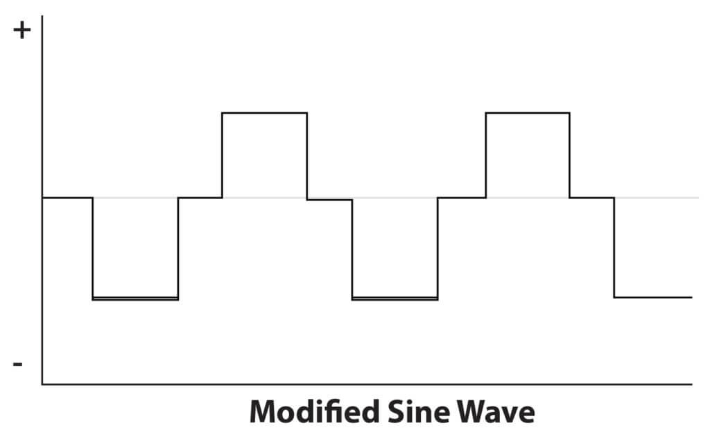 Modified sine wave from power inverter